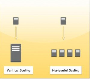 Horizontal vs Vertical Scaling