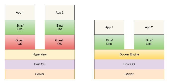 Docker vs Virtual Machines
